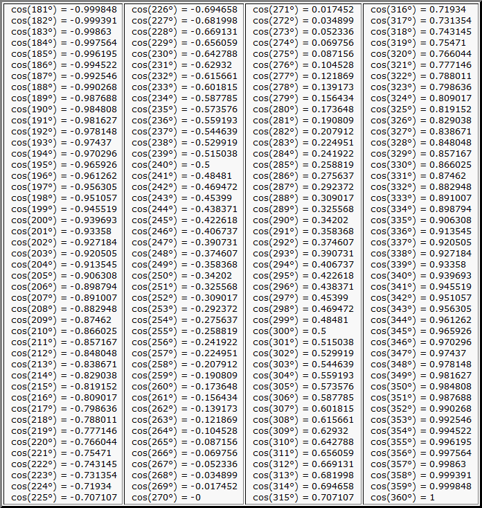Таблица Брадиса - косинус угла