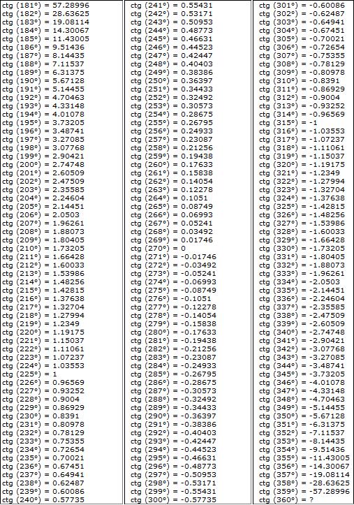 Таблица Брадиса - котангенс угла